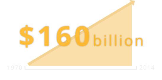 $160 billion in increased oil production costs between 1970 and 2014.